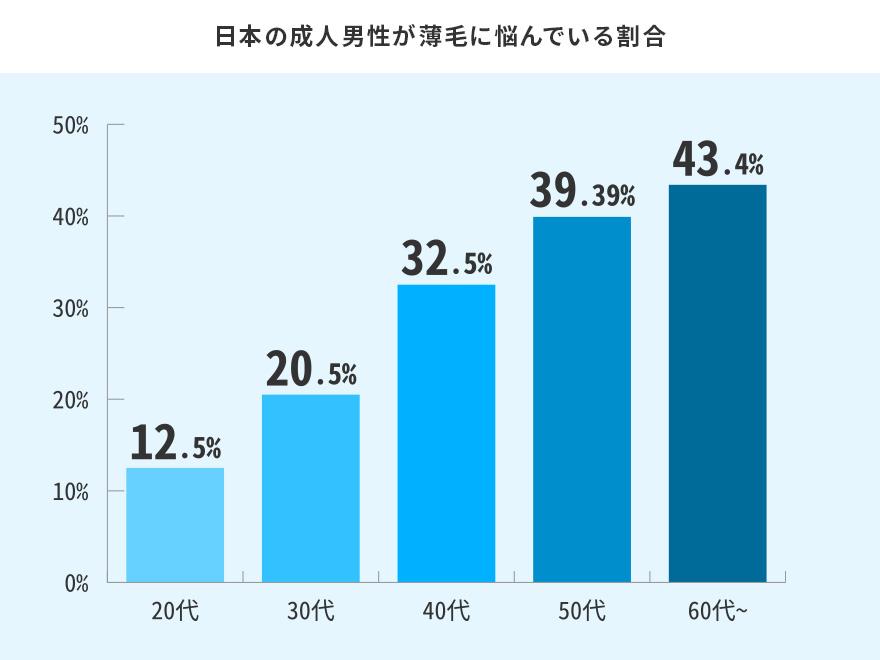日本人成人男性の薄毛に関する意識調査