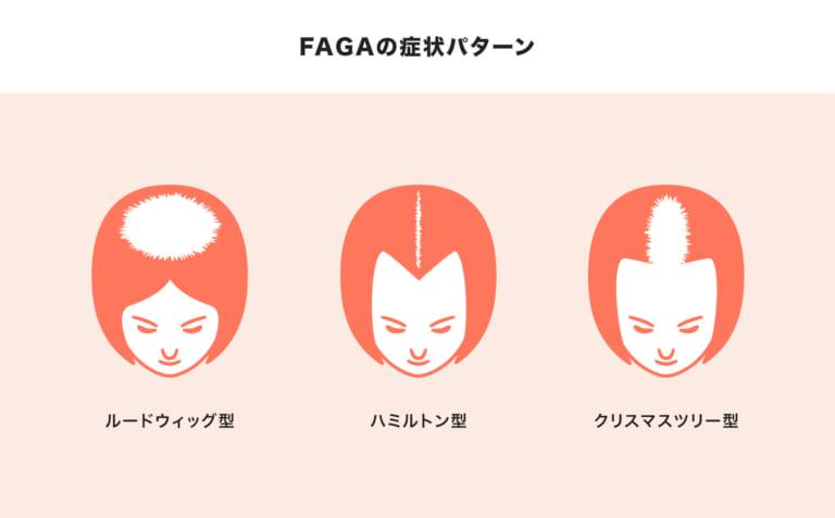 faga症状パターン