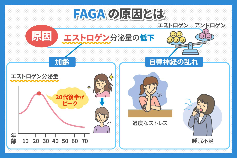 FAGAの原因